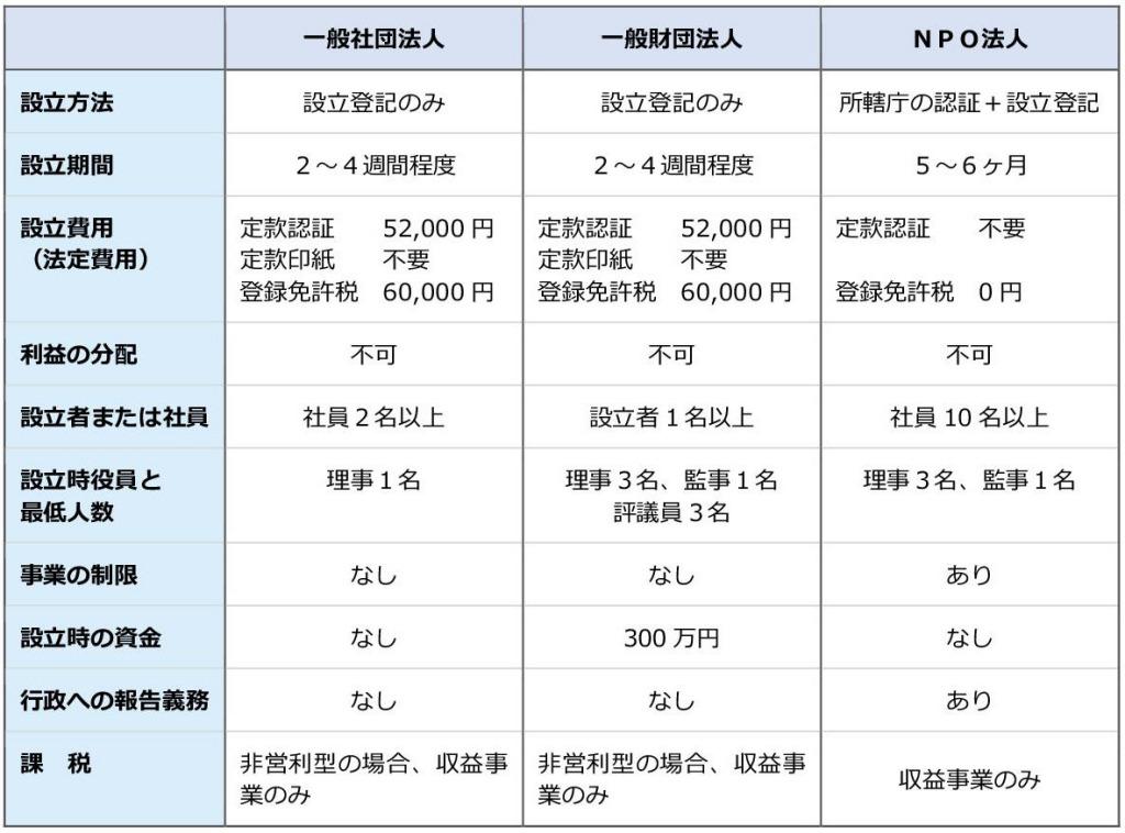 一般社団法人設立 一般財団法人設立 一般社団法人電子定款 会社設立東京 会社設立電子定款