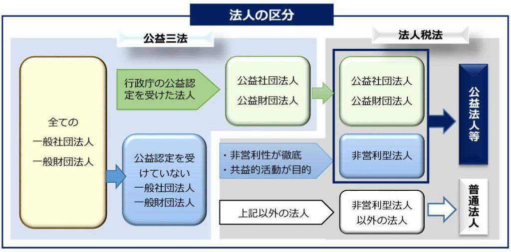 一般社団法人設立 一般財団法人設立 一般社団法人電子定款 会社設立東京 会社設立