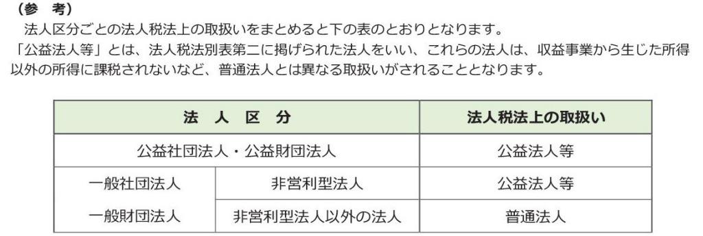 一般社団法人設立 一般財団法人設立 社団法人設立 会社設立東京 会社設立 社団法人電子定款