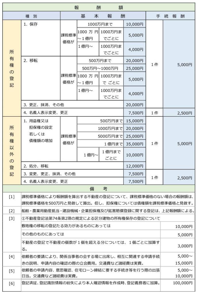 電子定款認証 司法書士会報酬基準表5 不動産登記